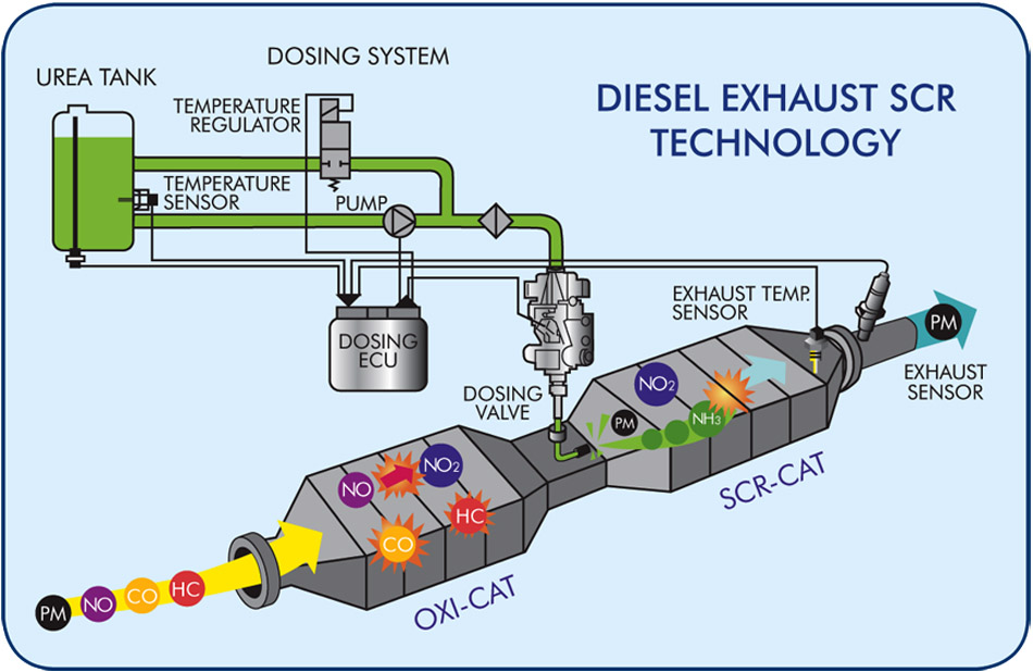 Diesel exhaust SCR technology